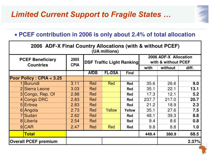 Limited Current Support to Fragile States …