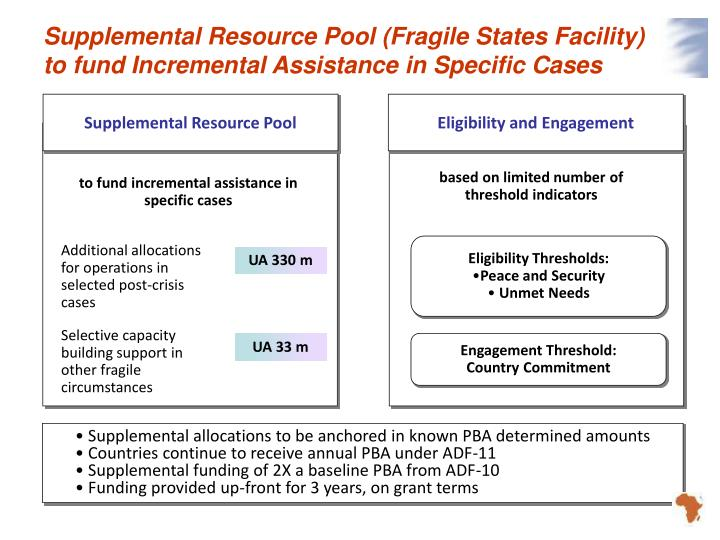 Supplemental Resource Pool (Fragile States Facility) to fund Incremental Assistance in Specific Cases