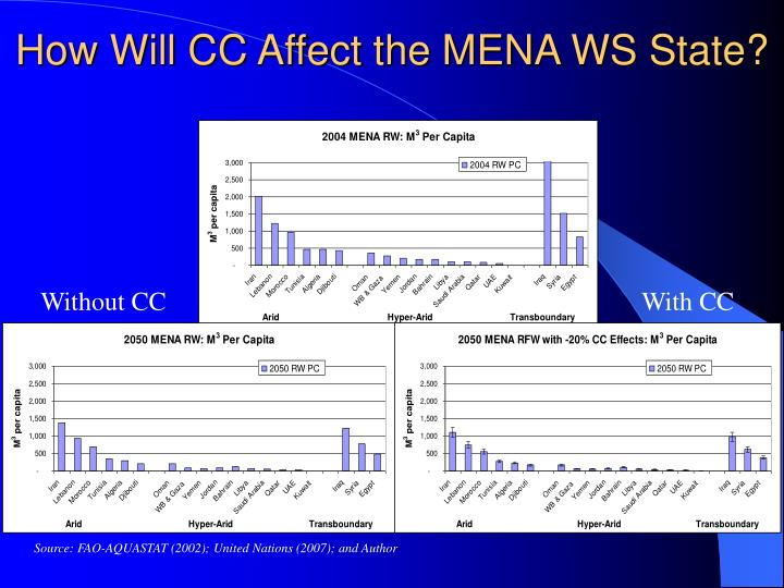 How Will CC Affect the MENA WS State?