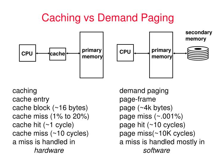 Caching vs demand paging