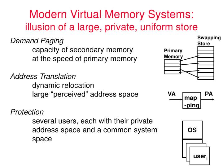Modern virtual memory systems illusion of a large private uniform store