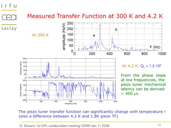 Measured Transfer Function at 300 K and 4.2 K