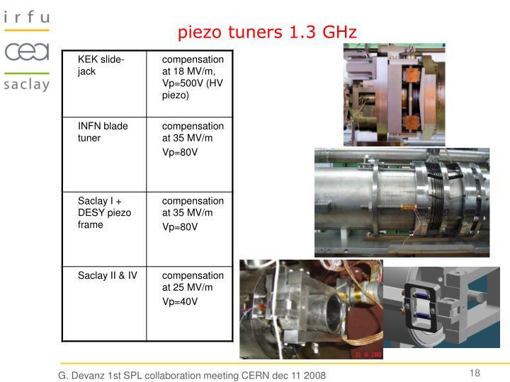 piezo tuners 1.3 GHz