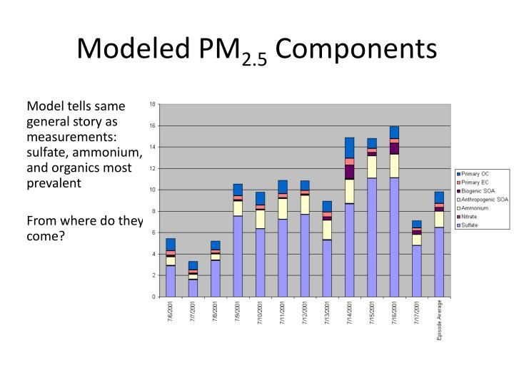 Model tells same general story as measurements: sulfate, ammonium, and organics