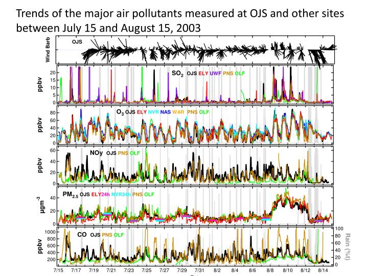 Trends of the major air pollutants measured at OJS and other sites between July 15 and August 15, 2003
