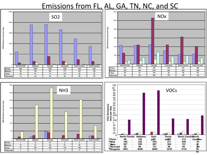 Emissions from FL, AL, GA, TN, NC, and SC