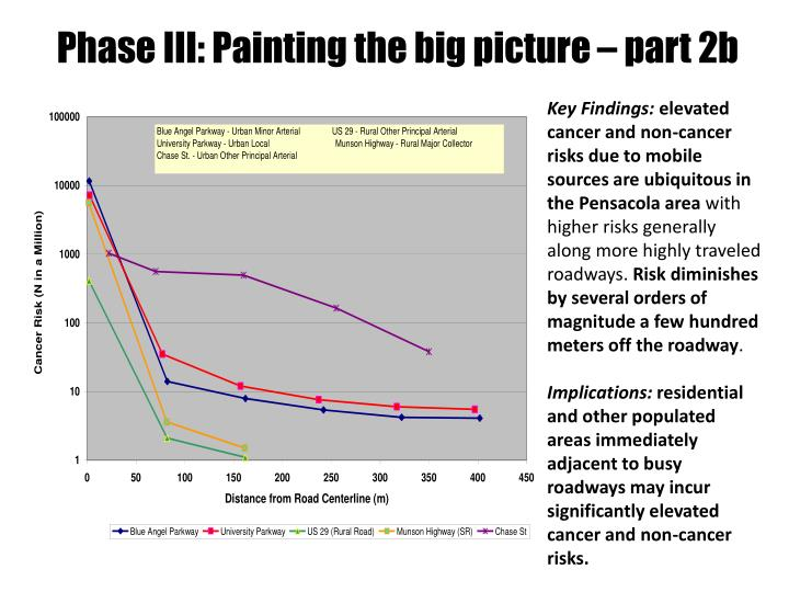 Phase III: Painting the big picture – part 2b