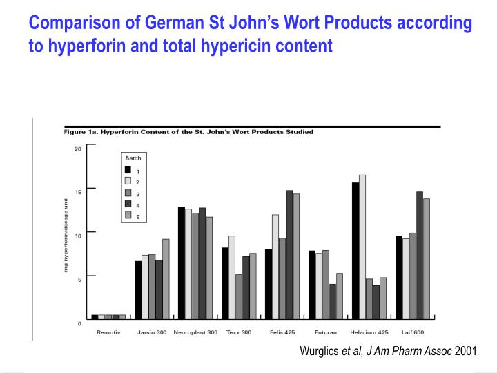 Comparison of German St John's Wort Products according to hyperforin and total hypericin content