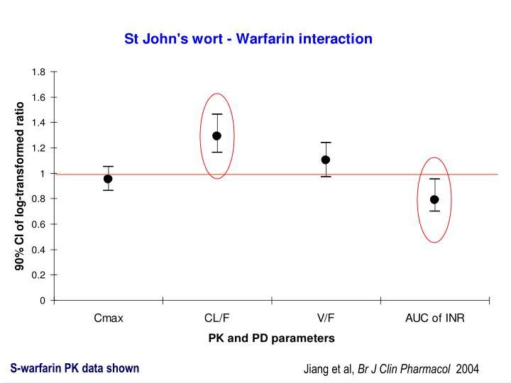 S-warfarin PK data shown