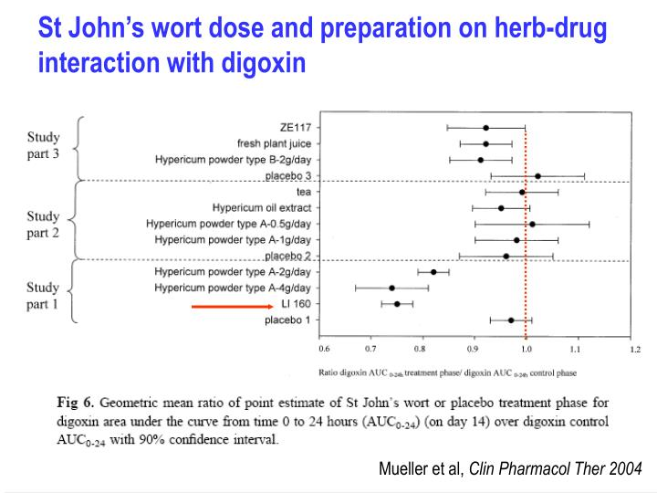 St John's wort dose and preparation on herb-drug interaction with digoxin