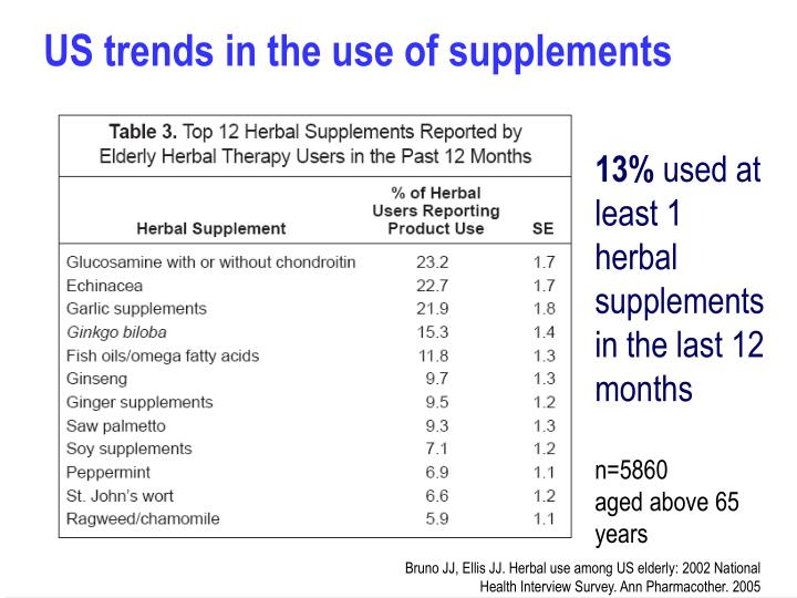 US trends in the use of supplements