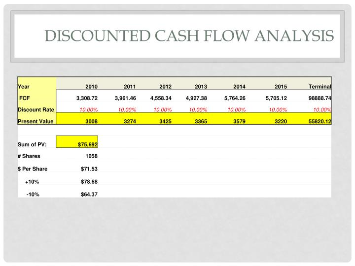 discounted cash flow analysis empirical Basics of discounted cash flow valuation discounted cashflow valuation: basis for approach – where, – n = life of the asset – cf t = cashflow in period t.