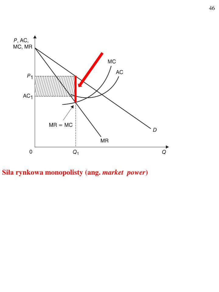 Siła rynkowa monopolisty (ang.