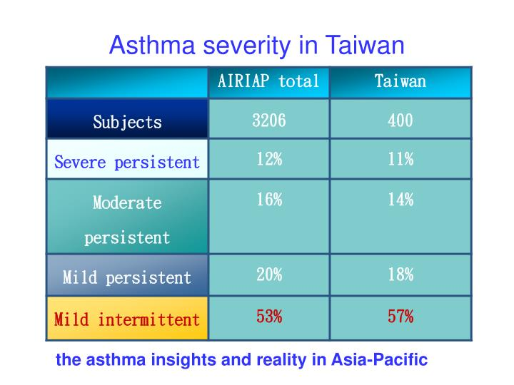 Asthma severity in Taiwan