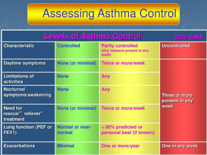 Assessing Asthma Control