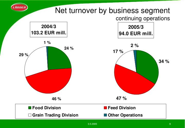 Net turnover by business segment