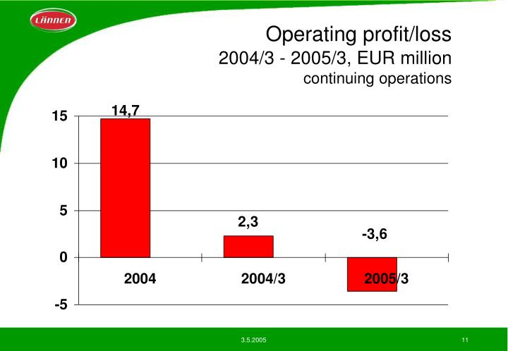 Operating profit/loss
