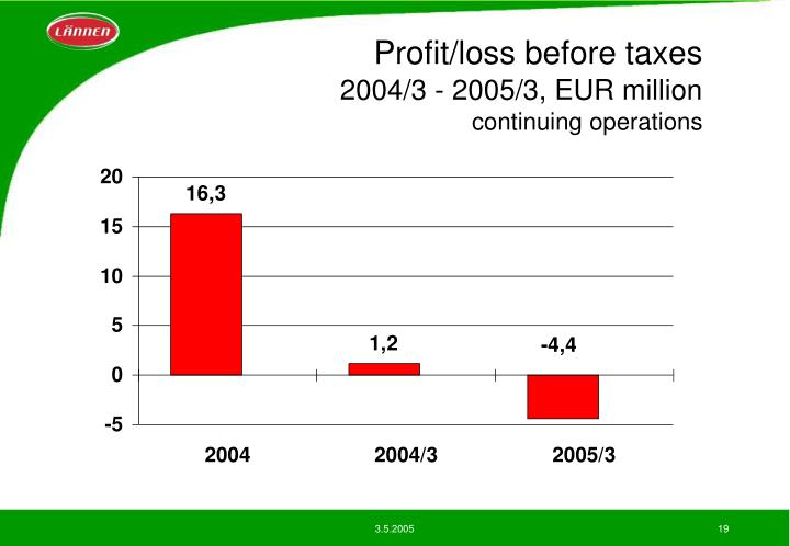 Profit/loss before taxes