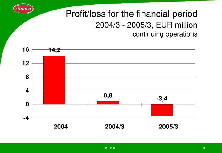 Profit loss for the financial period 2004 3 2005 3 eur million continuing operations