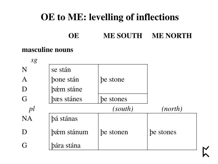 OE to ME: levelling of inflections