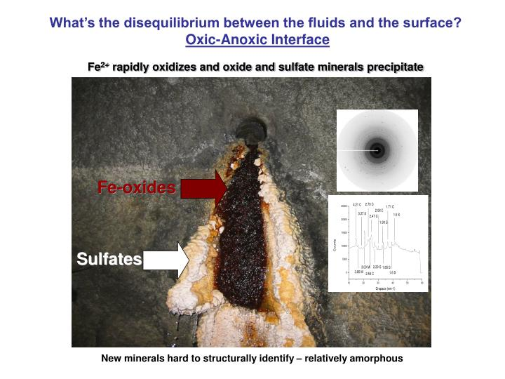 What's the disequilibrium between the fluids and the surface?