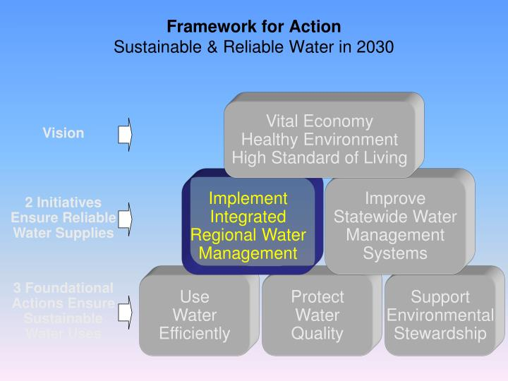2 Initiatives