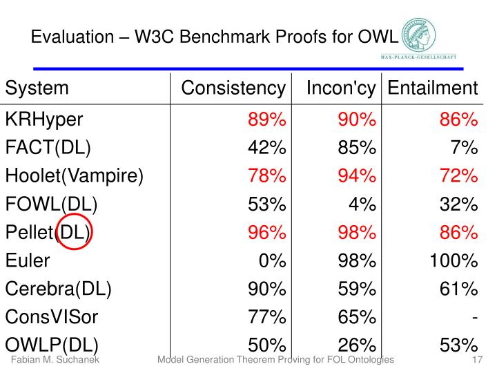 Evaluation – W3C Benchmark Proofs for OWL