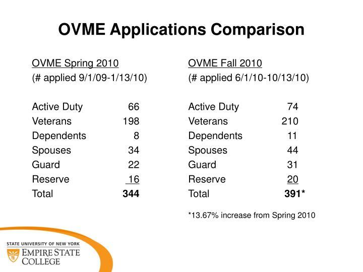 Ovme applications comparison