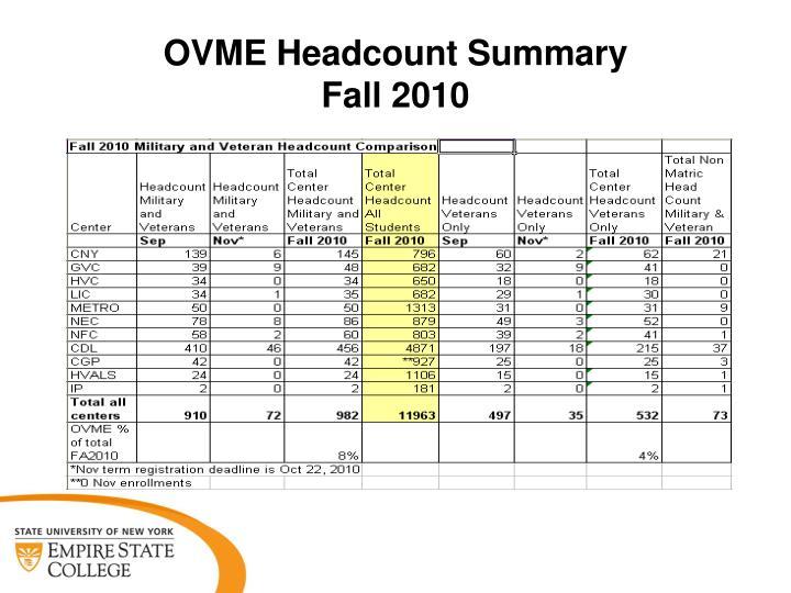 OVME Headcount Summary