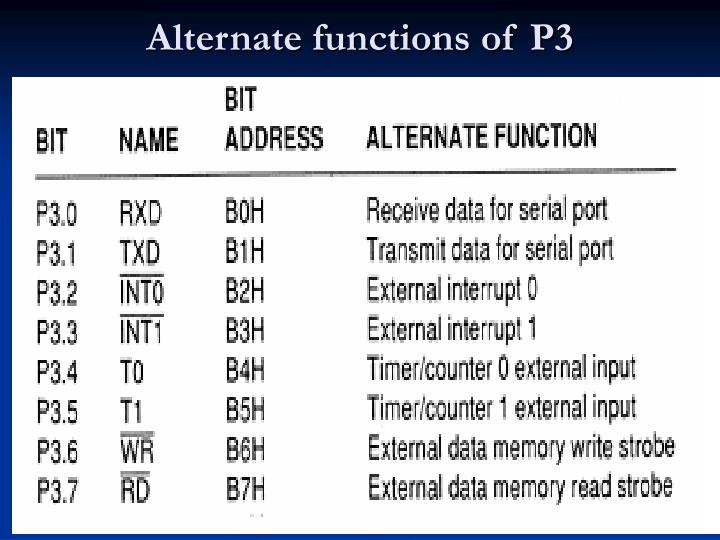 Alternate functions of P3