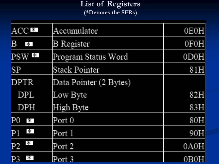 List of Registers