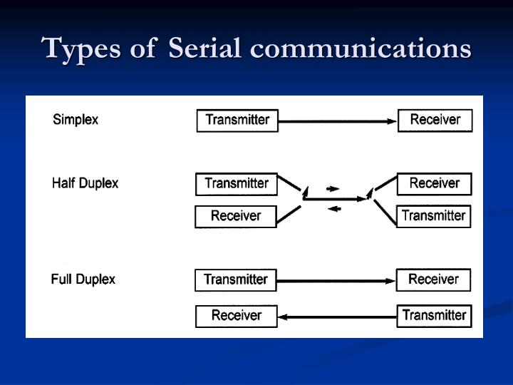 Types of Serial communications