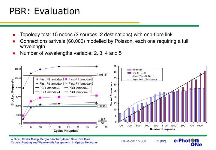 PBR: Evaluation