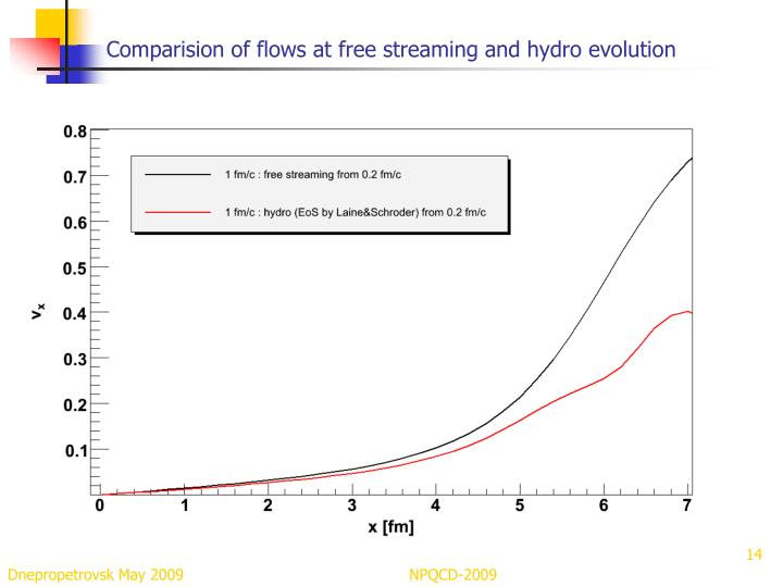 Comparision of flows at free streaming and hydro evolution
