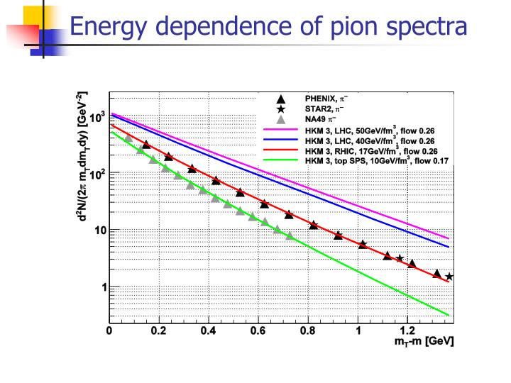 Energy dependence of pion spectra