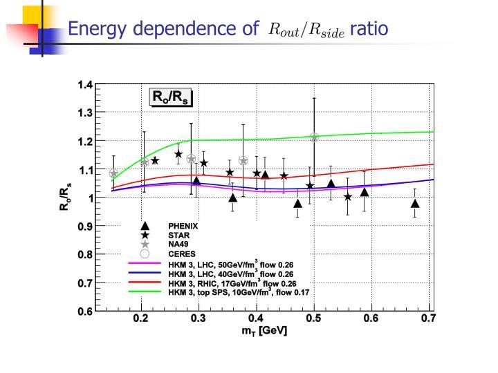 Energy dependence of               ratio