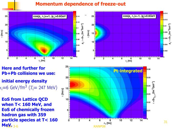 Momentum dependence of freeze-out