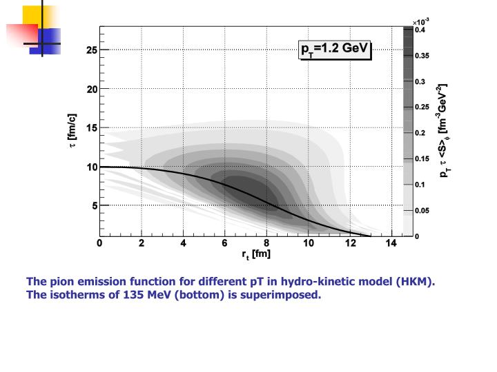 The pion emission function for different pT in hydro-kinetic model (HKM). The isotherms of