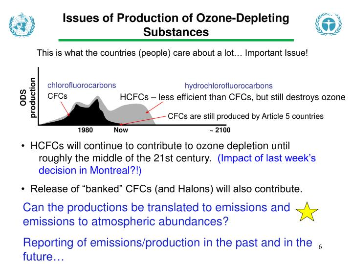 Issues of Production of Ozone-Depleting