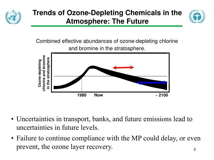 Ozone-depleting chlorine and bromine in the stratosphere