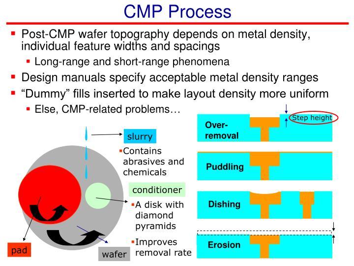 Cmp process