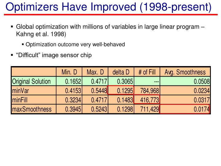 Optimizers Have Improved (1998-present)