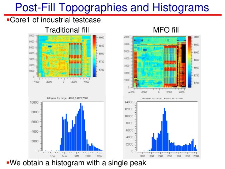 Post-Fill Topographies and Histograms