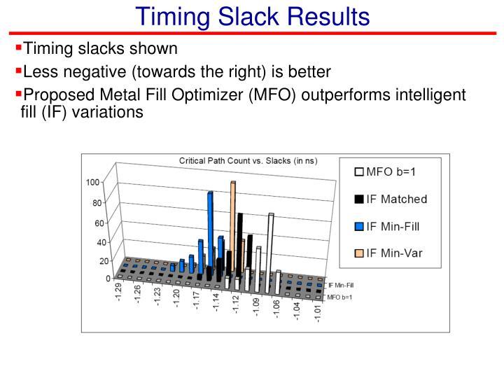 Timing Slack Results