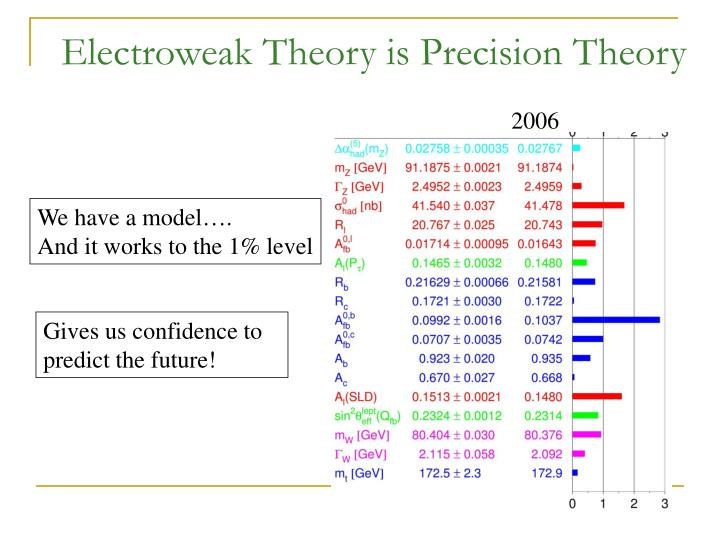 Electroweak Theory is Precision Theory