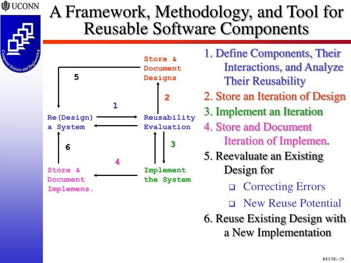 1. Define Components, Their Interactions, and Analyze Their Reusability