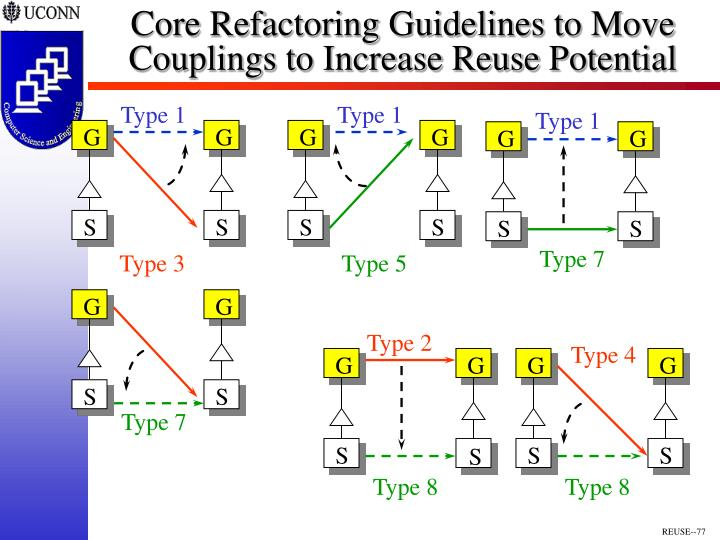 Core Refactoring Guidelines to Move Couplings to Increase Reuse Potential