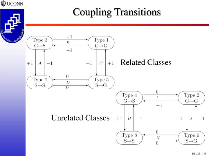 Coupling Transitions