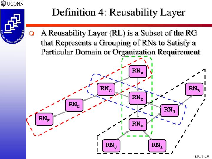 Definition 4: Reusability Layer