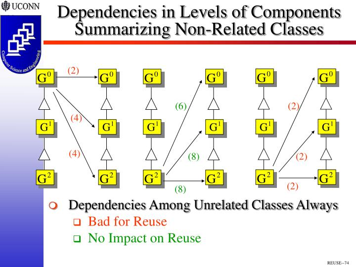 Dependencies in Levels of Components
